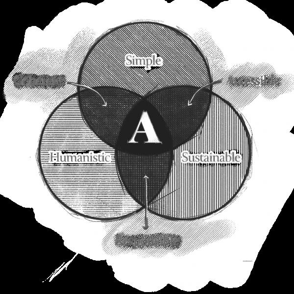 ARBOS Design principles